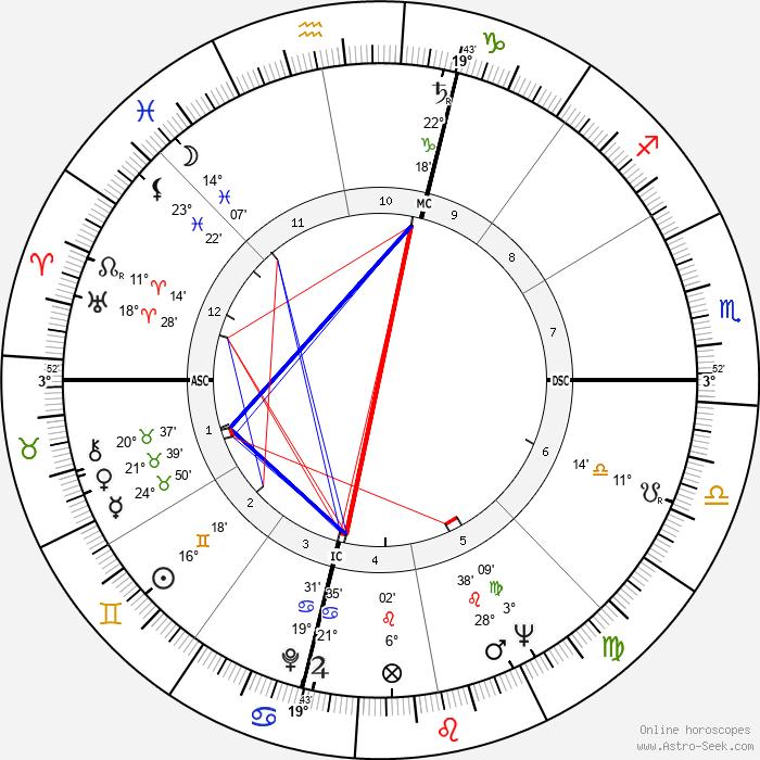 Rosario Nicoletti - Birth horoscope chart