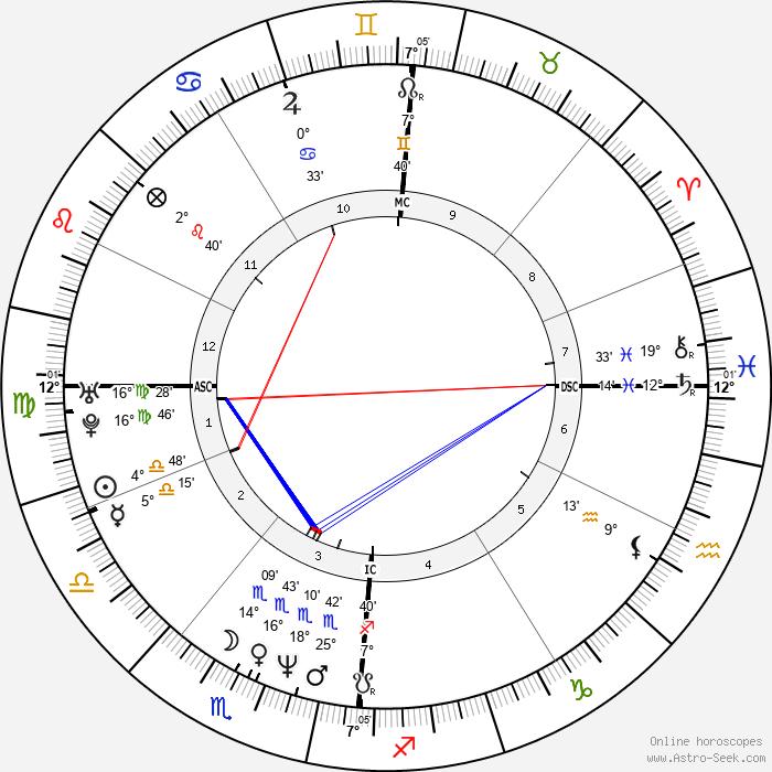 Roschdy Zem - Birth horoscope chart
