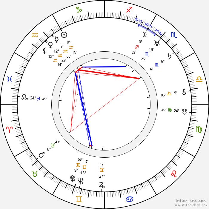 Roscoe Ates - Birth horoscope chart