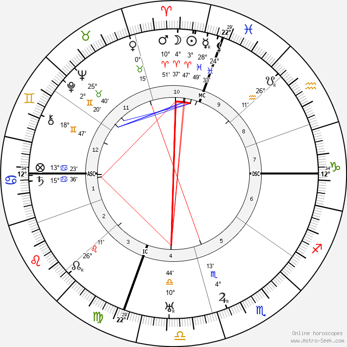 Roscoe Arbuckle - Birth horoscope chart