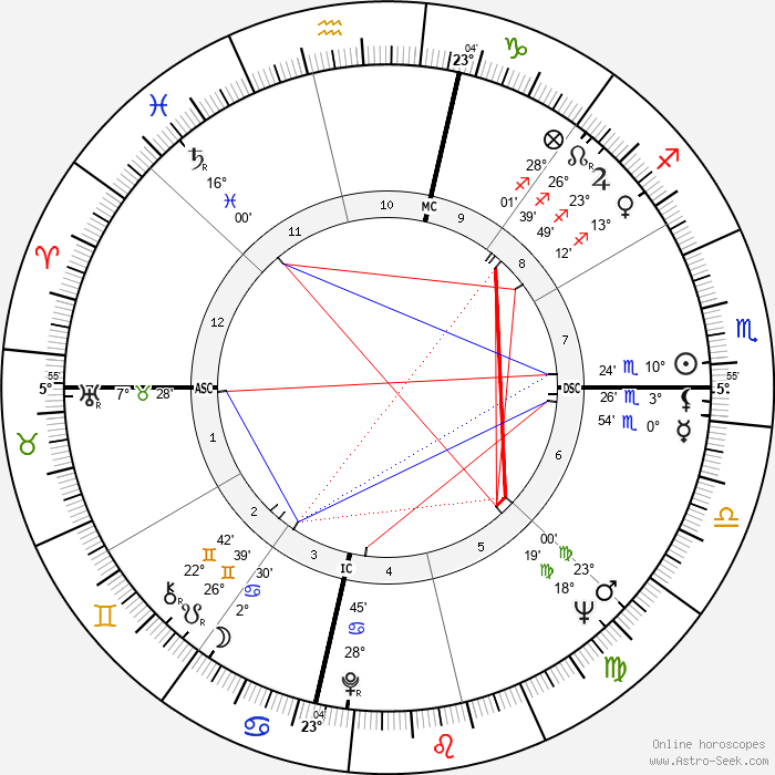 Rose Bird - Birth horoscope chart