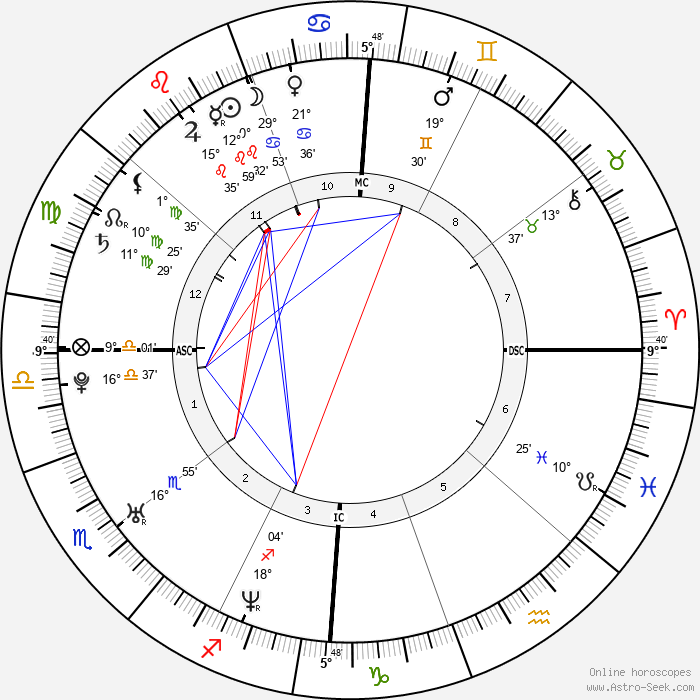 Rose Byrne - Birth horoscope chart