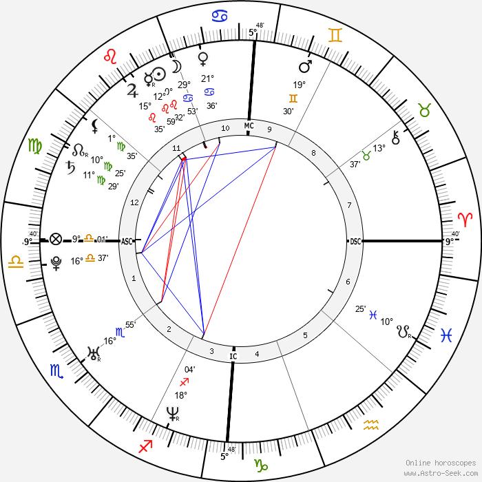Rose Byrne - Birth horoscope chart