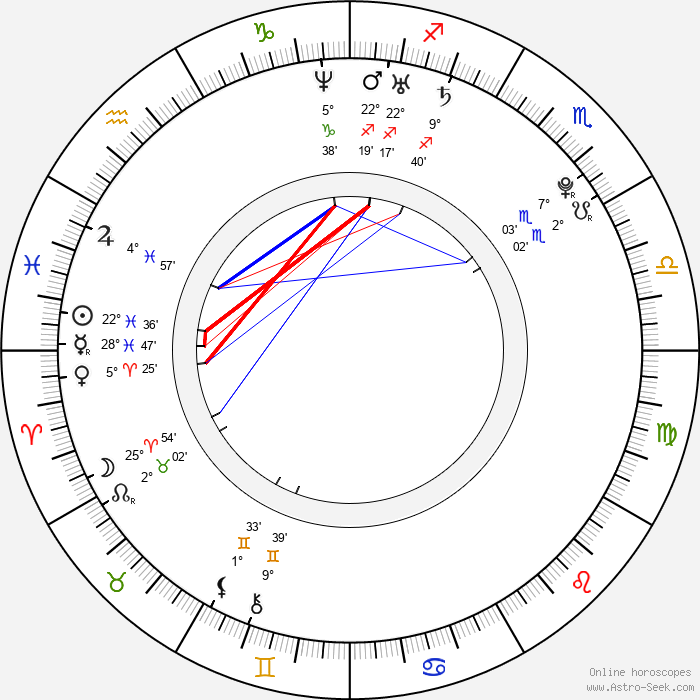Rose Elinor Dougall - Birth horoscope chart