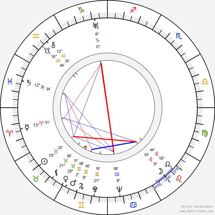 Rose Hobart - Birth horoscope chart