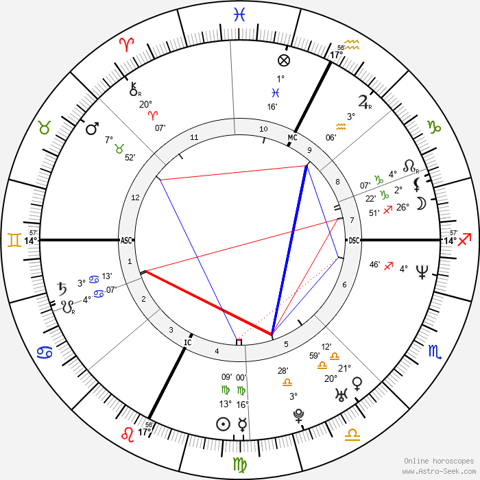 Rose McGowan - Birth horoscope chart
