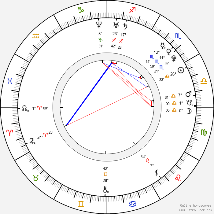 Rose McIver - Birth horoscope chart