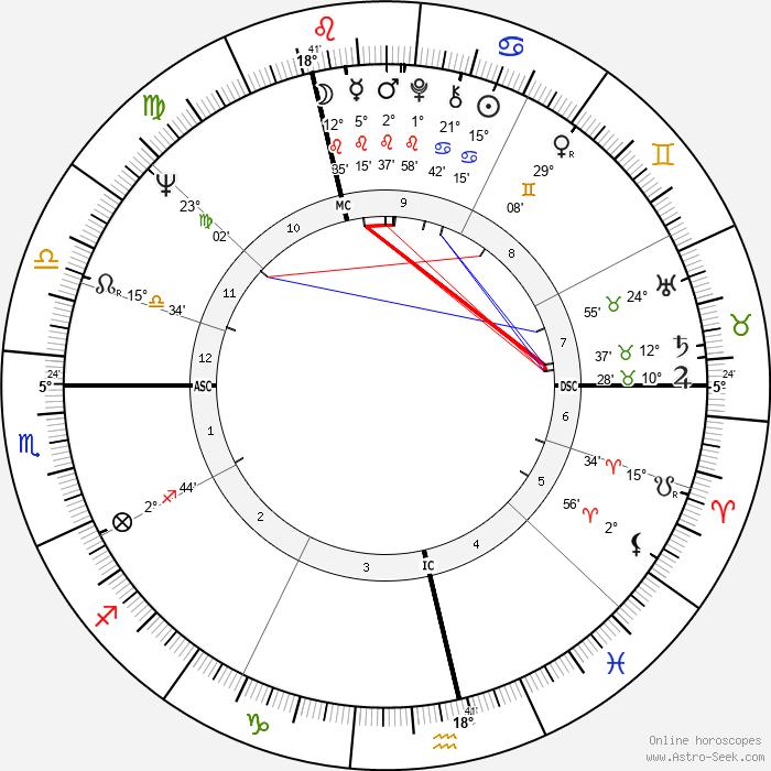 Rosel Zech - Birth horoscope chart
