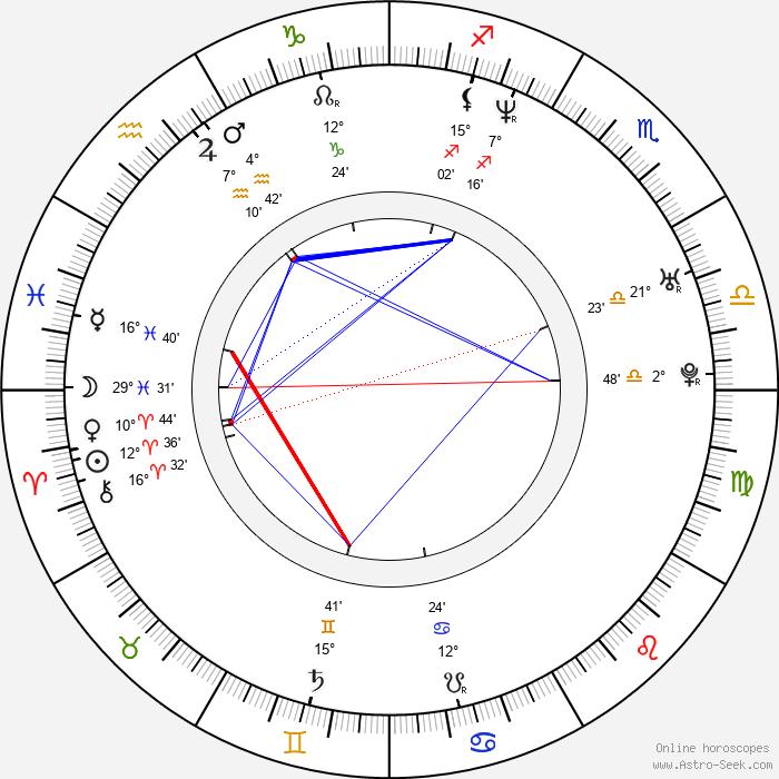Roselyn Sanchez - Birth horoscope chart