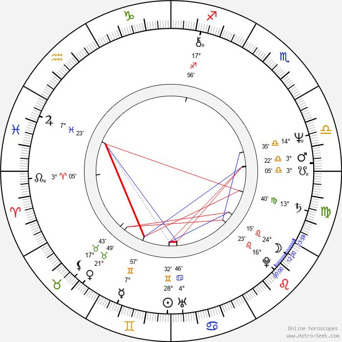 Roselyne Lefrançois - Birth horoscope chart
