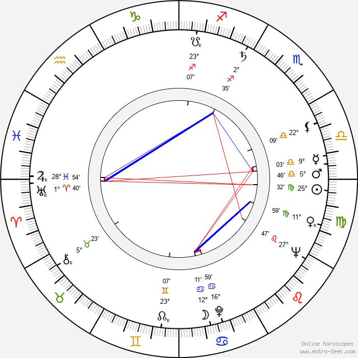 Rosemary Harris - Birth horoscope chart
