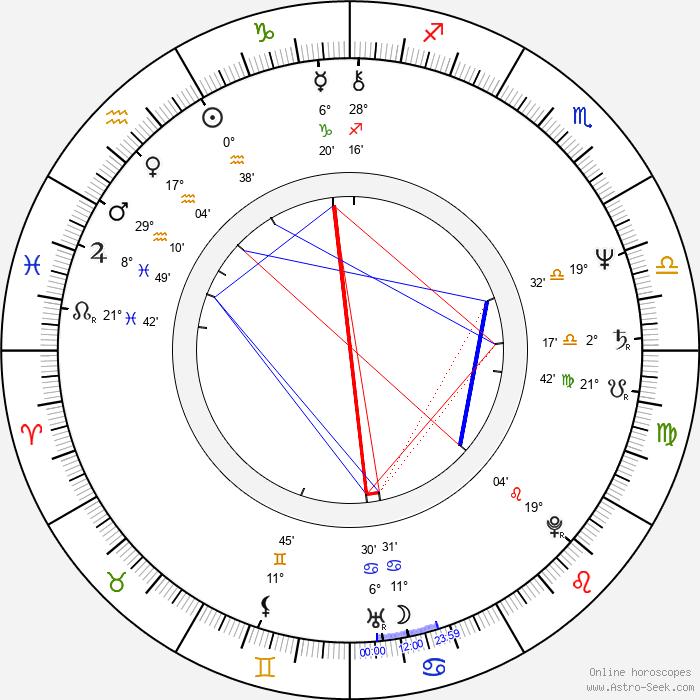 Rosemary Shrager - Birth horoscope chart