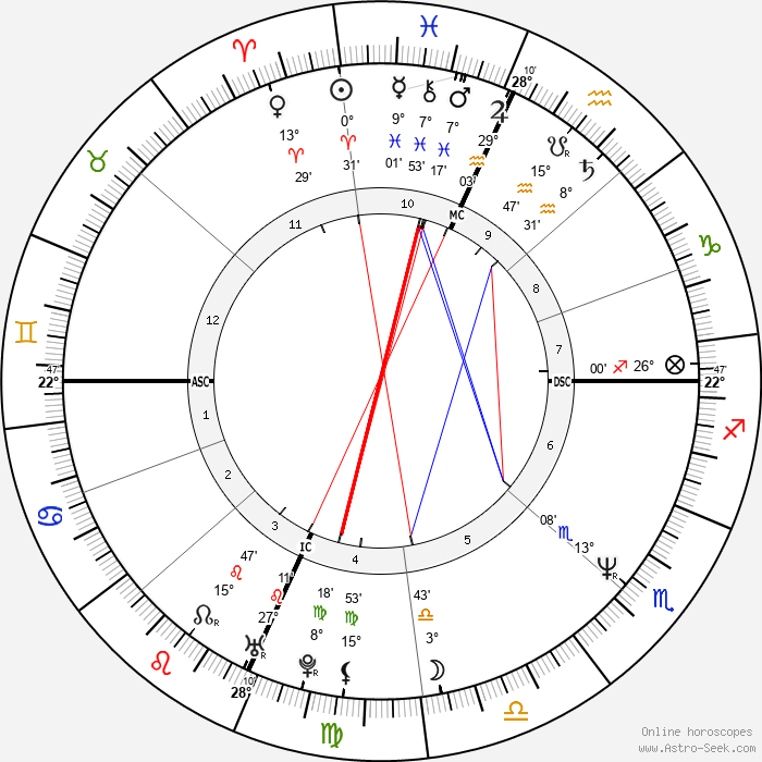 Rosie O'Donnell - Birth horoscope chart