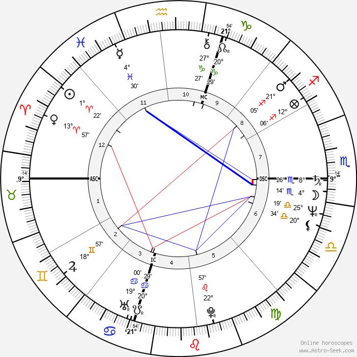 Ross Browner - Birth horoscope chart