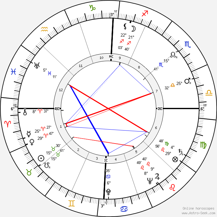 Ross Hunter - Birth horoscope chart