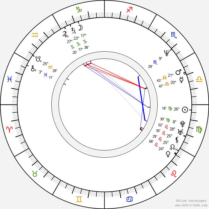 Ross Kettle - Birth horoscope chart