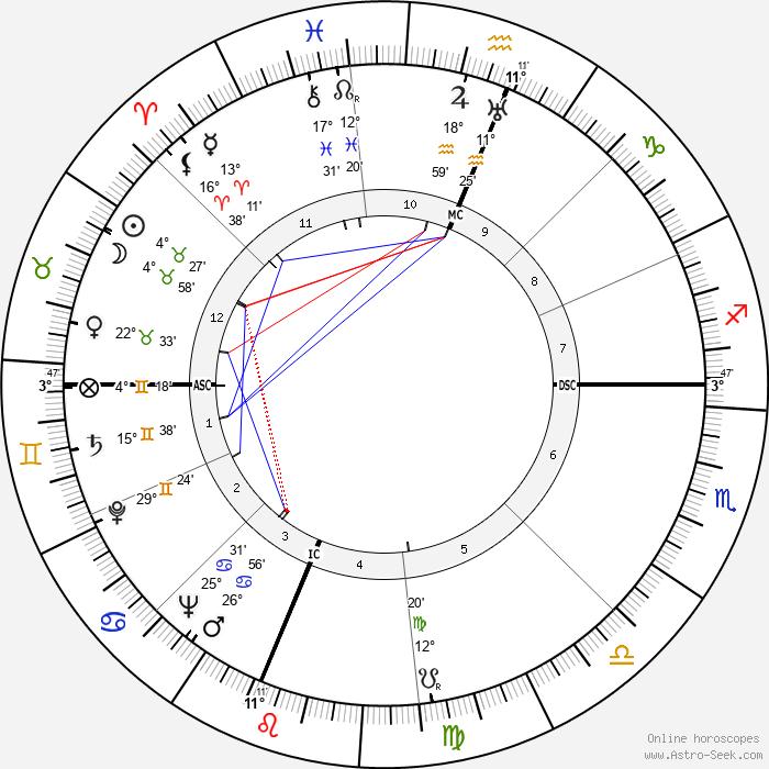 Ross Lockridge - Birth horoscope chart