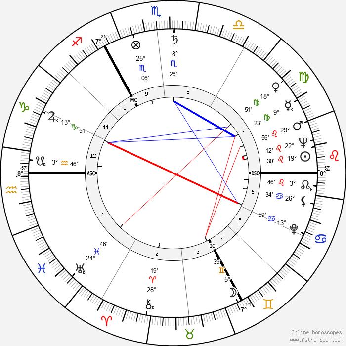 Ross McWhirter - Birth horoscope chart