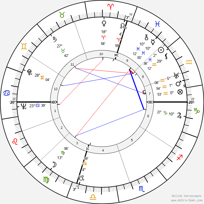 Ross Rocklynne - Birth horoscope chart