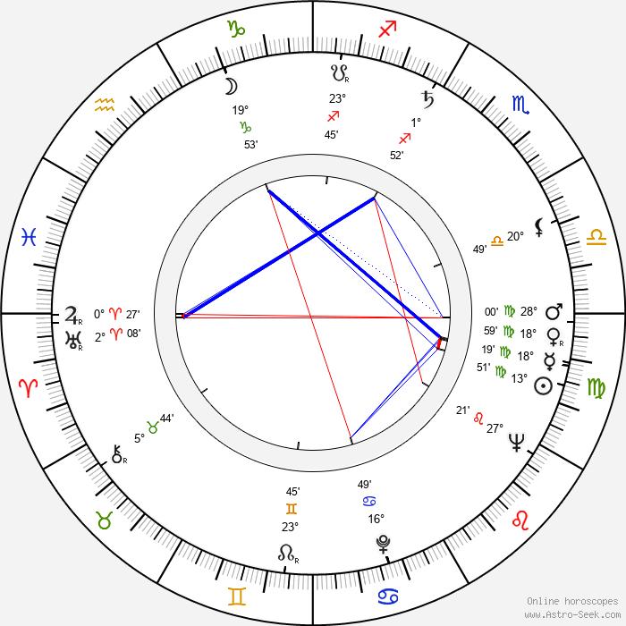 Rossana Rory - Birth horoscope chart