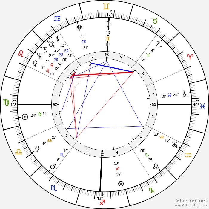 Rossano Brazzi - Birth horoscope chart