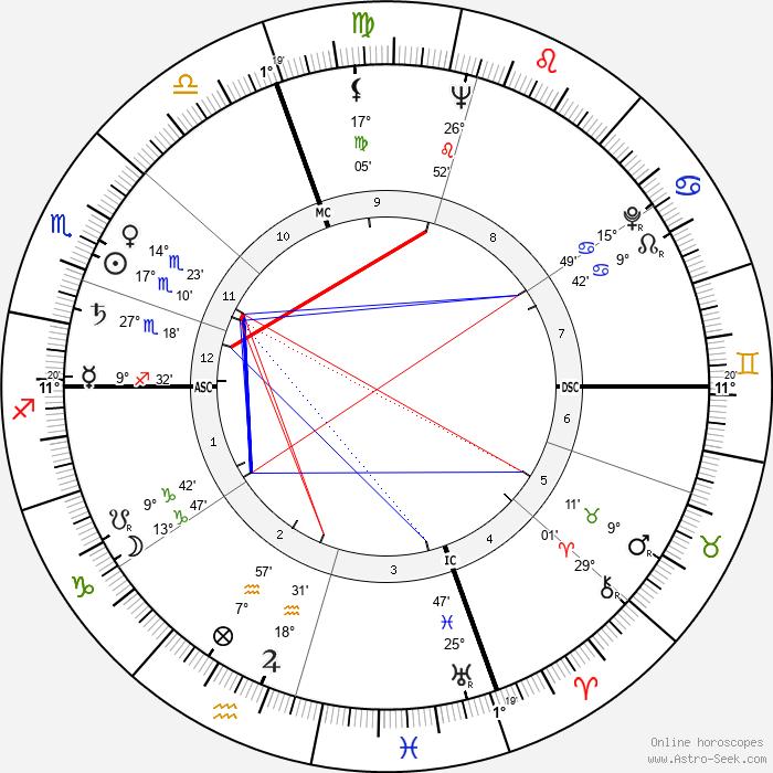 Rossella Falk - Birth horoscope chart