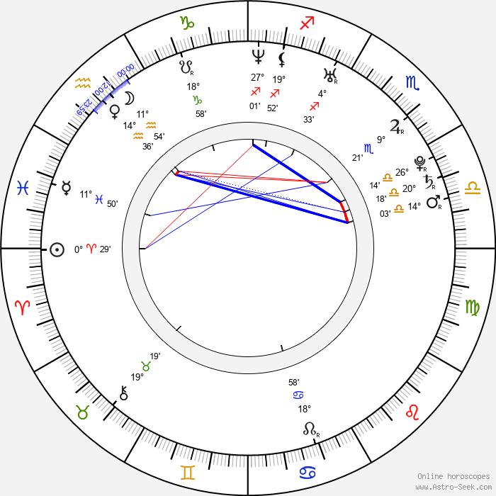 Rostislav Klesla - Birth horoscope chart