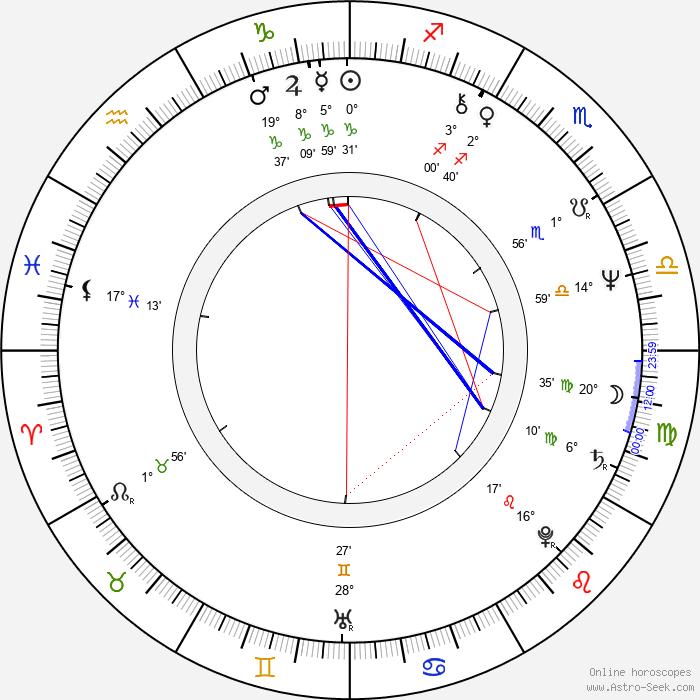 Rostislav Kuba - Birth horoscope chart