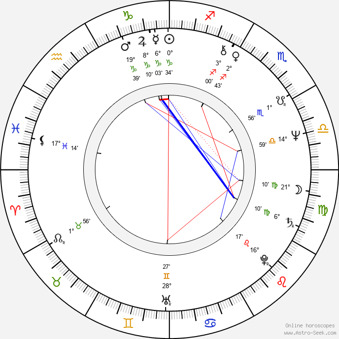 Rostislav Kuba - Birth horoscope chart