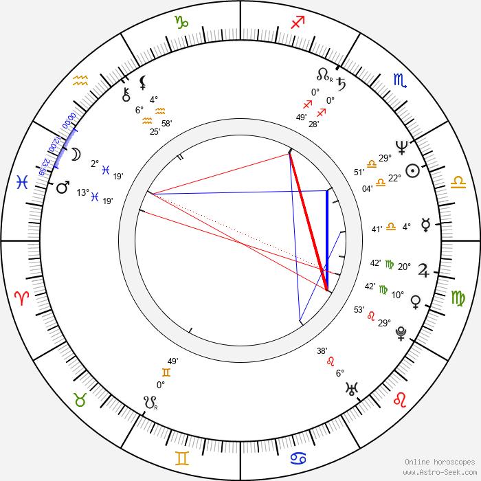 Rostislav Osička - Birth horoscope chart