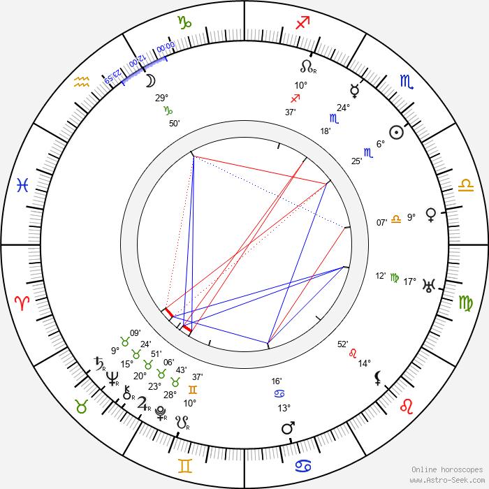 Rowland Hazard III - Birth horoscope chart