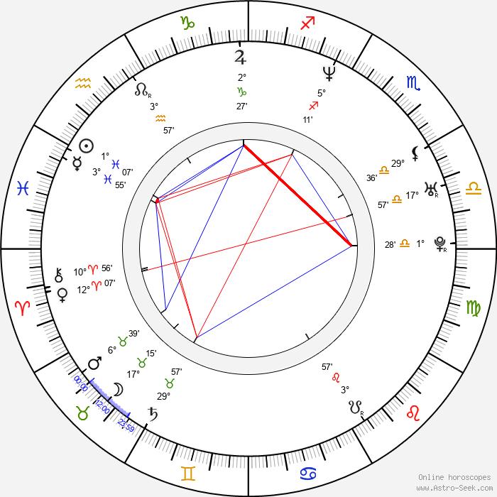 Roxana Díaz - Birth horoscope chart