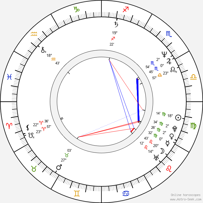 Roxann Dawson - Birth horoscope chart