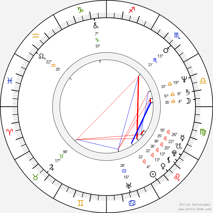 Roxanne Hart - Birth horoscope chart