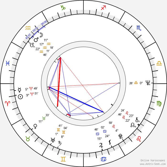 Roy Andersson - Birth horoscope chart