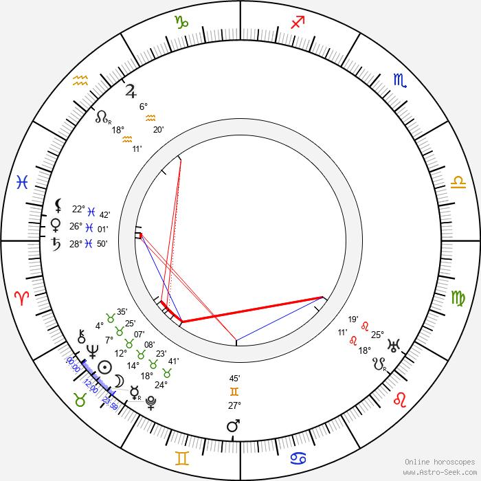 Roy Atwell - Birth horoscope chart