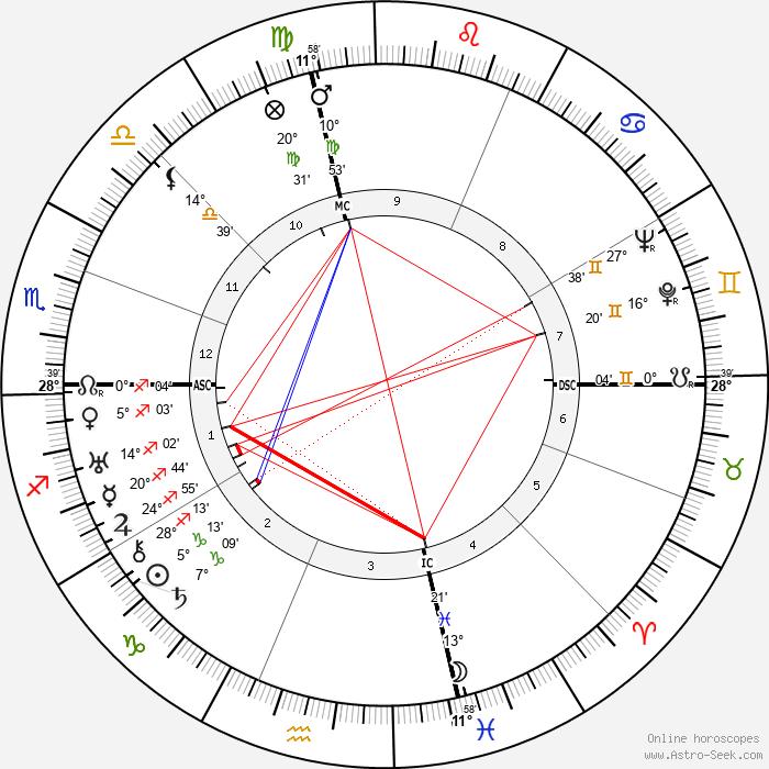 Roy Bissett - Birth horoscope chart