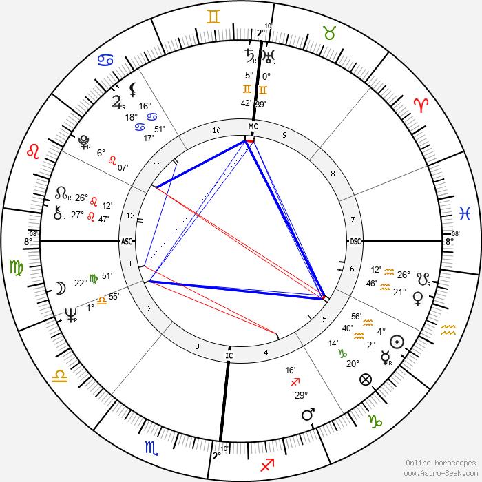 Roy Black - Birth horoscope chart