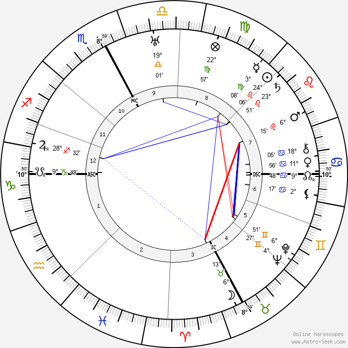 Roy C. Firebrace - Birth horoscope chart