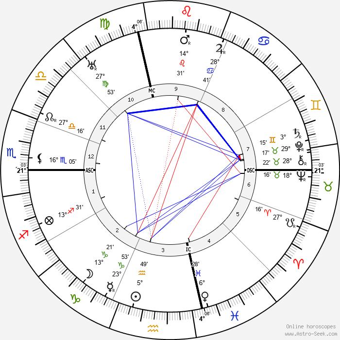 Roy Chapman Andrews - Birth horoscope chart