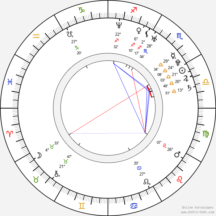 Roy Chiu - Birth horoscope chart