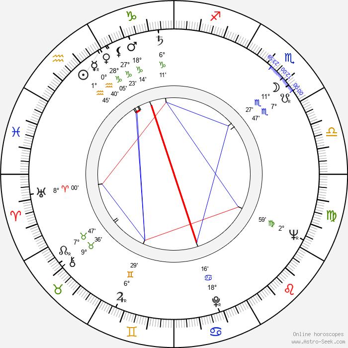 Roy Cooper - Birth horoscope chart