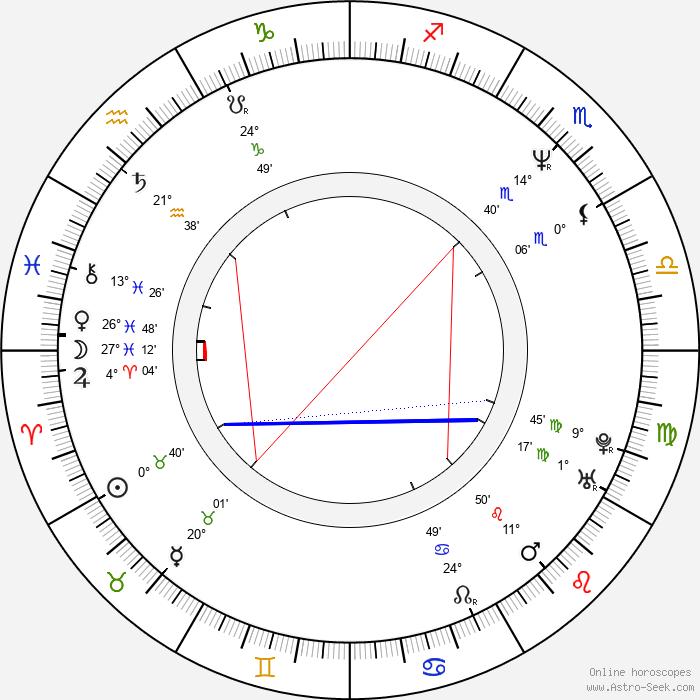 Roy Dupuis - Birth horoscope chart