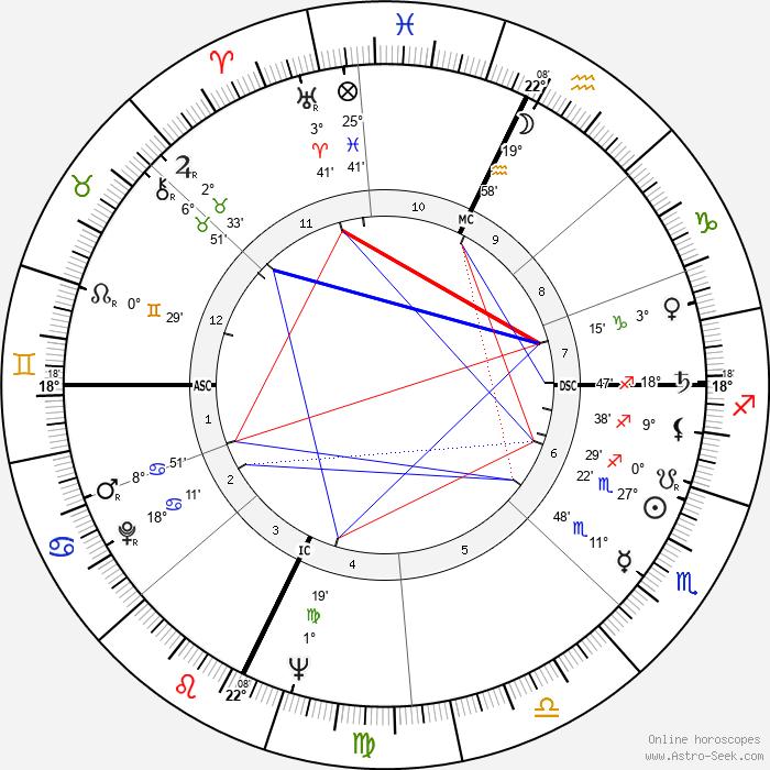 Roy Kupsinel - Birth horoscope chart