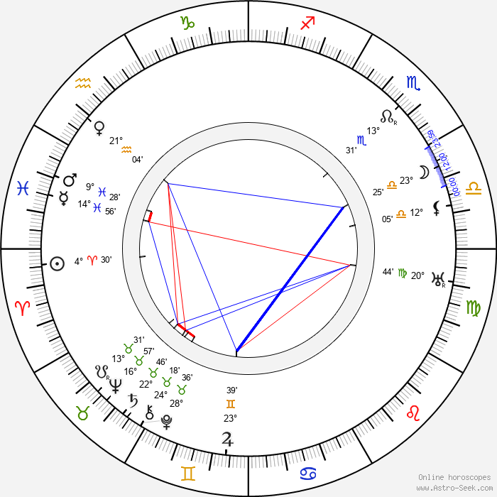 Roy Laidlaw - Birth horoscope chart