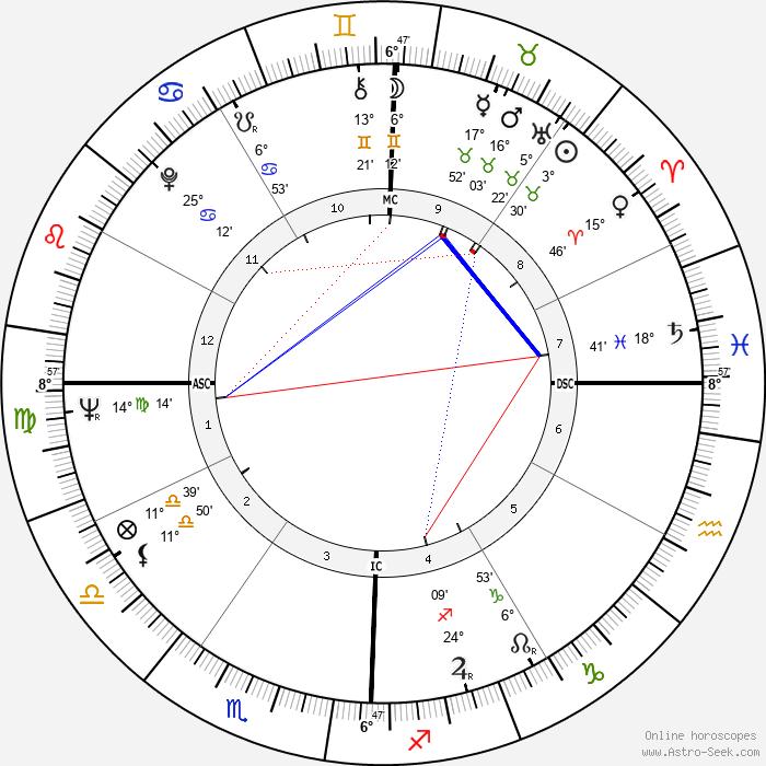 Roy Orbison - Birth horoscope chart