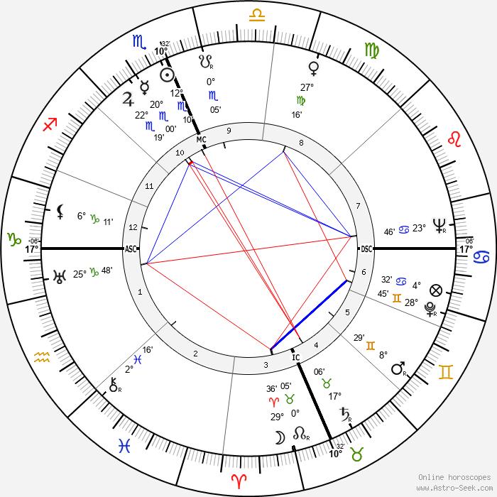 Roy Rogers - Birth horoscope chart