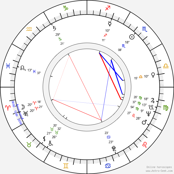 Roy Scheider - Birth horoscope chart