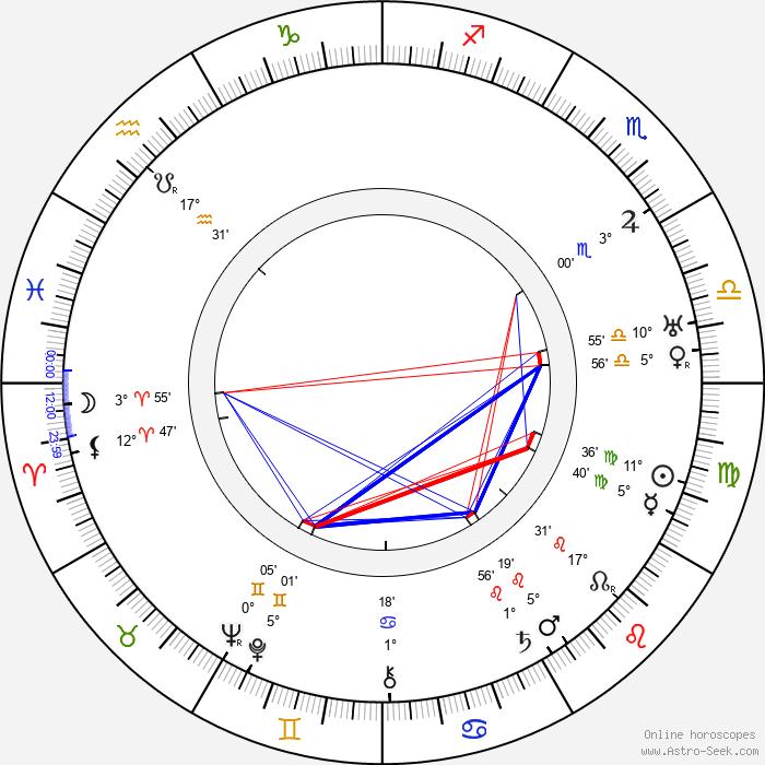 Roy William Neill - Birth horoscope chart