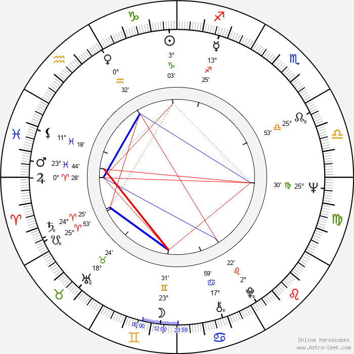 Royce D. Applegate - Birth horoscope chart